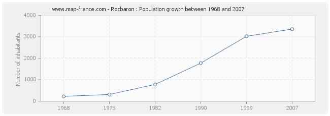 Population Rocbaron