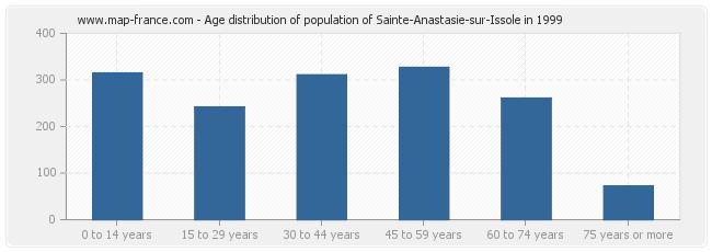 Age distribution of population of Sainte-Anastasie-sur-Issole in 1999