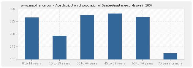 Age distribution of population of Sainte-Anastasie-sur-Issole in 2007