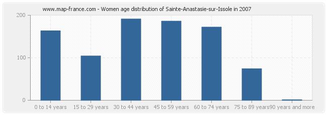 Women age distribution of Sainte-Anastasie-sur-Issole in 2007