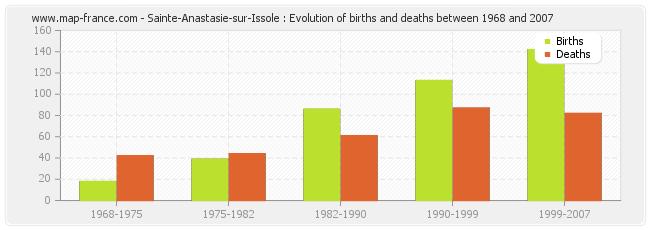Sainte-Anastasie-sur-Issole : Evolution of births and deaths between 1968 and 2007