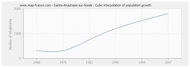 Sainte-Anastasie-sur-Issole : Cubic interpolation of population growth
