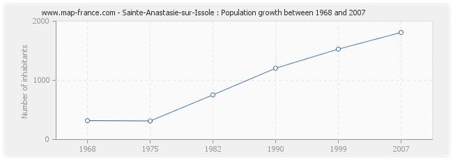Population Sainte-Anastasie-sur-Issole