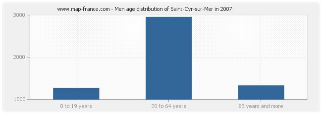 Men age distribution of Saint-Cyr-sur-Mer in 2007