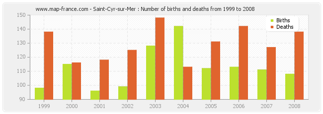 Saint-Cyr-sur-Mer : Number of births and deaths from 1999 to 2008