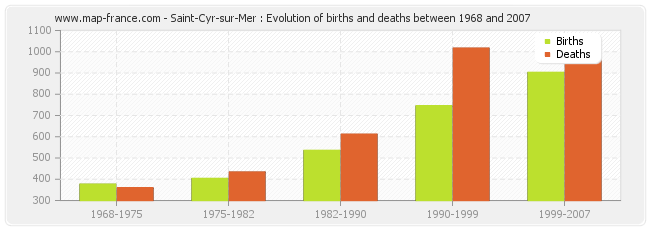 Saint-Cyr-sur-Mer : Evolution of births and deaths between 1968 and 2007