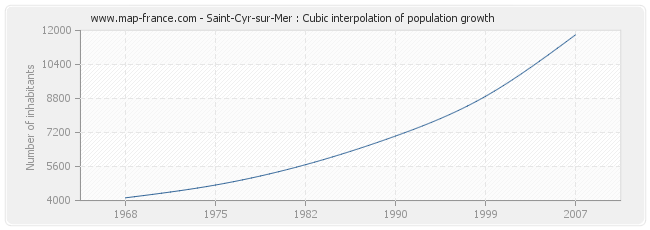 Saint-Cyr-sur-Mer : Cubic interpolation of population growth