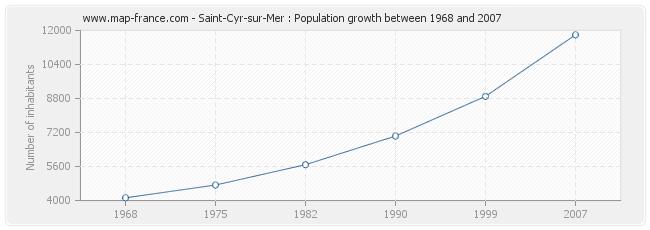 Population Saint-Cyr-sur-Mer