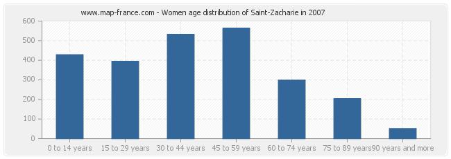 Women age distribution of Saint-Zacharie in 2007
