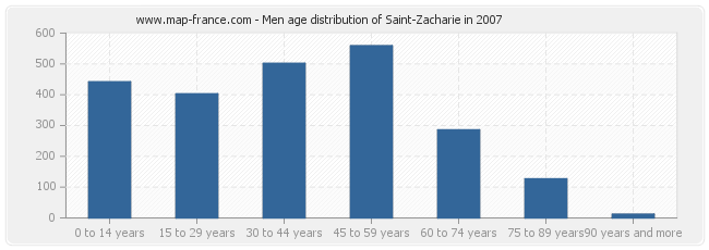 Men age distribution of Saint-Zacharie in 2007
