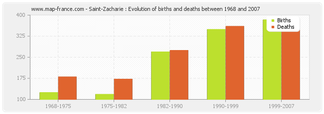 Saint-Zacharie : Evolution of births and deaths between 1968 and 2007