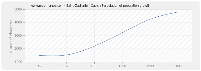 Saint-Zacharie : Cubic interpolation of population growth