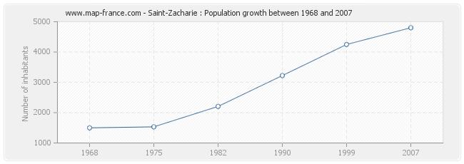 Population Saint-Zacharie