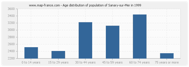Age distribution of population of Sanary-sur-Mer in 1999
