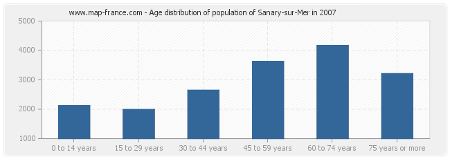 Age distribution of population of Sanary-sur-Mer in 2007
