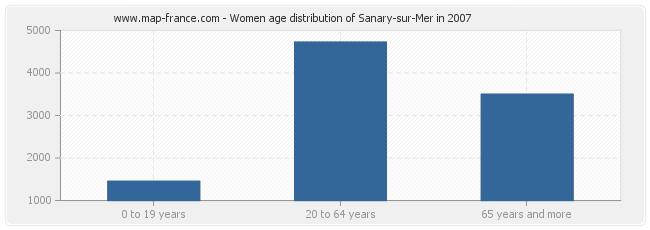 Women age distribution of Sanary-sur-Mer in 2007