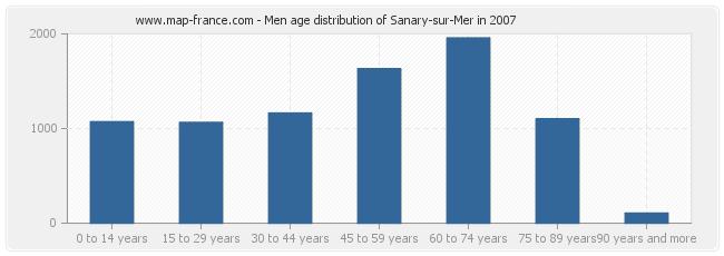 Men age distribution of Sanary-sur-Mer in 2007
