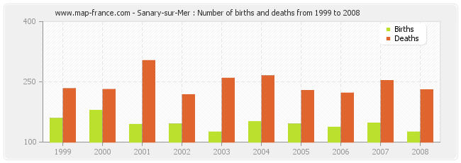 Sanary-sur-Mer : Number of births and deaths from 1999 to 2008