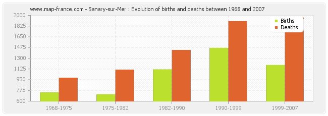 Sanary-sur-Mer : Evolution of births and deaths between 1968 and 2007