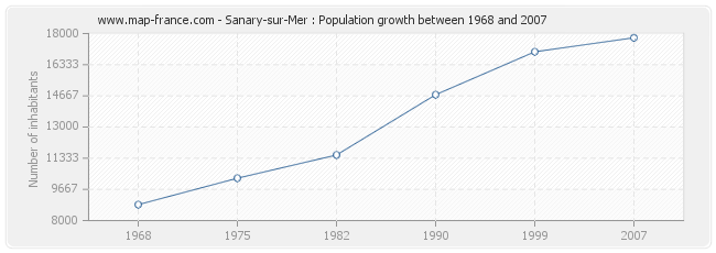 Population Sanary-sur-Mer