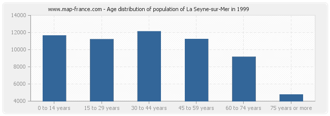 Age distribution of population of La Seyne-sur-Mer in 1999