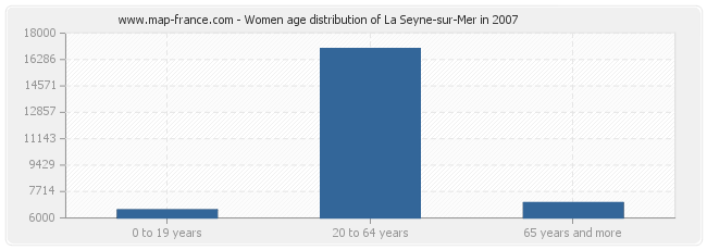 Women age distribution of La Seyne-sur-Mer in 2007