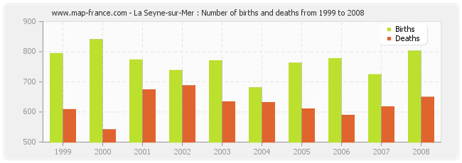 La Seyne-sur-Mer : Number of births and deaths from 1999 to 2008