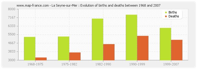 La Seyne-sur-Mer : Evolution of births and deaths between 1968 and 2007