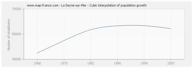 La Seyne-sur-Mer : Cubic interpolation of population growth