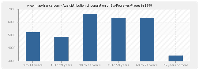 Age distribution of population of Six-Fours-les-Plages in 1999