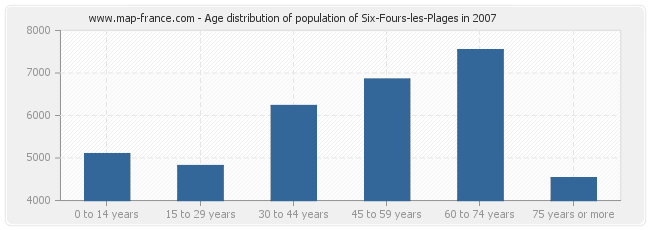 Age distribution of population of Six-Fours-les-Plages in 2007