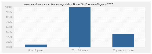 Women age distribution of Six-Fours-les-Plages in 2007