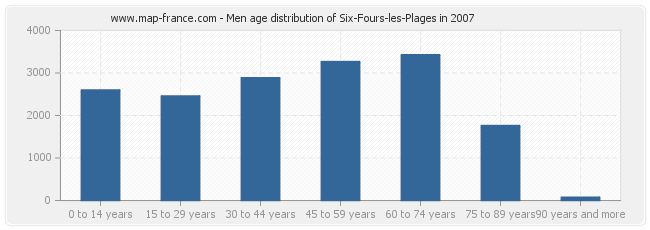 Men age distribution of Six-Fours-les-Plages in 2007