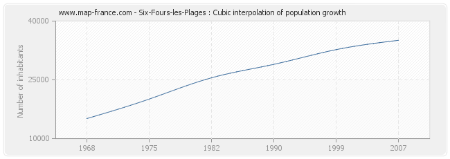 Six-Fours-les-Plages : Cubic interpolation of population growth