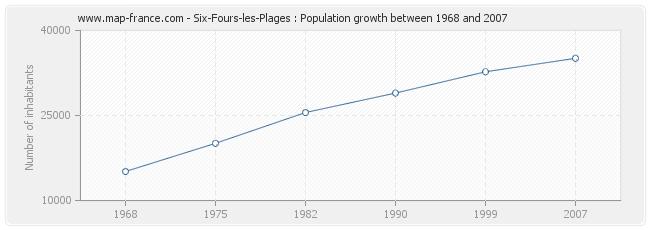 Population Six-Fours-les-Plages