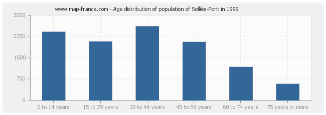 Age distribution of population of Solliès-Pont in 1999