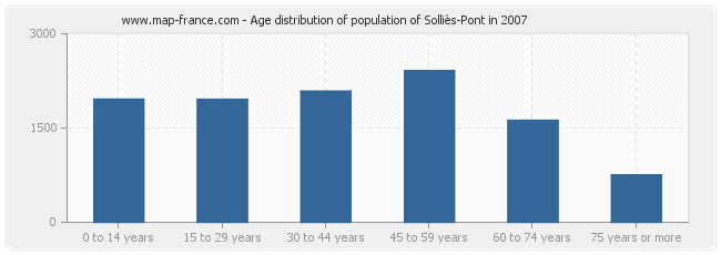 Age distribution of population of Solliès-Pont in 2007