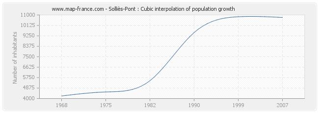 Solliès-Pont : Cubic interpolation of population growth