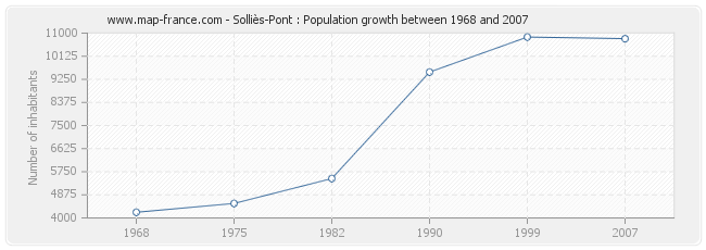 Population Solliès-Pont