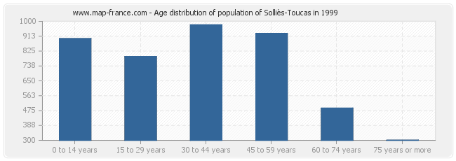 Age distribution of population of Solliès-Toucas in 1999