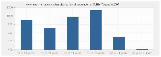 Age distribution of population of Solliès-Toucas in 2007