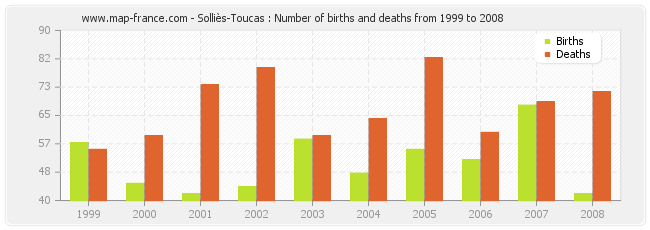 Solliès-Toucas : Number of births and deaths from 1999 to 2008