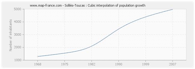 Solliès-Toucas : Cubic interpolation of population growth