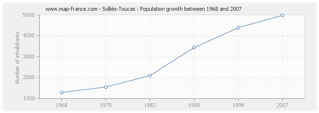 Population Solliès-Toucas