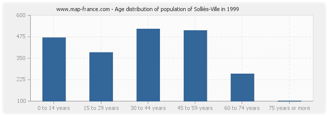 Age distribution of population of Solliès-Ville in 1999