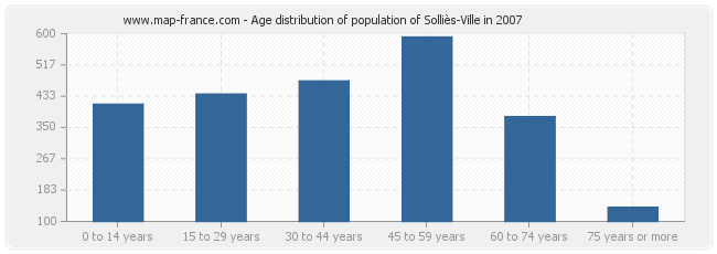 Age distribution of population of Solliès-Ville in 2007