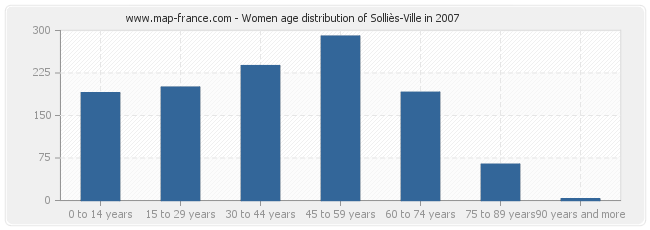 Women age distribution of Solliès-Ville in 2007