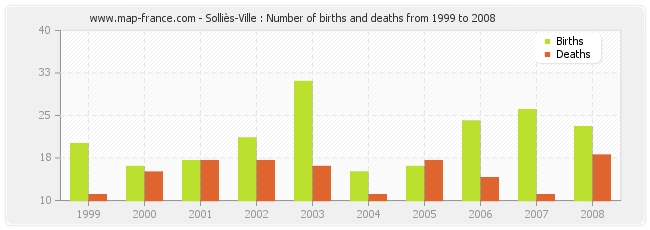 Solliès-Ville : Number of births and deaths from 1999 to 2008
