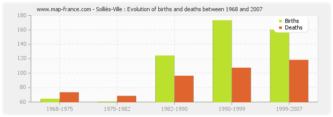 Solliès-Ville : Evolution of births and deaths between 1968 and 2007
