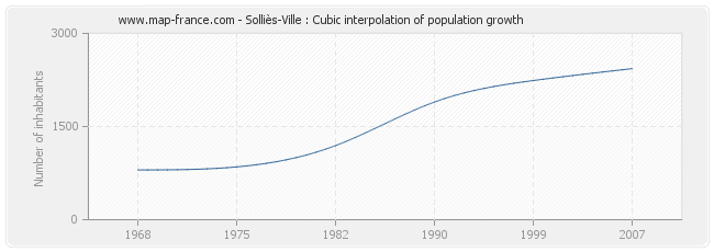Solliès-Ville : Cubic interpolation of population growth